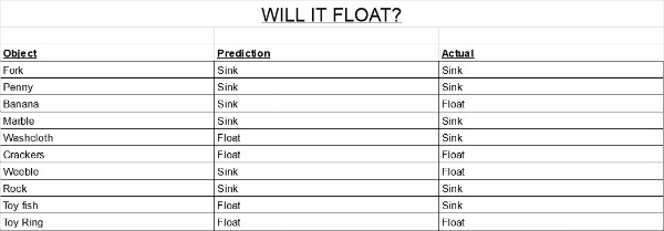Will it Float Prediction Chart